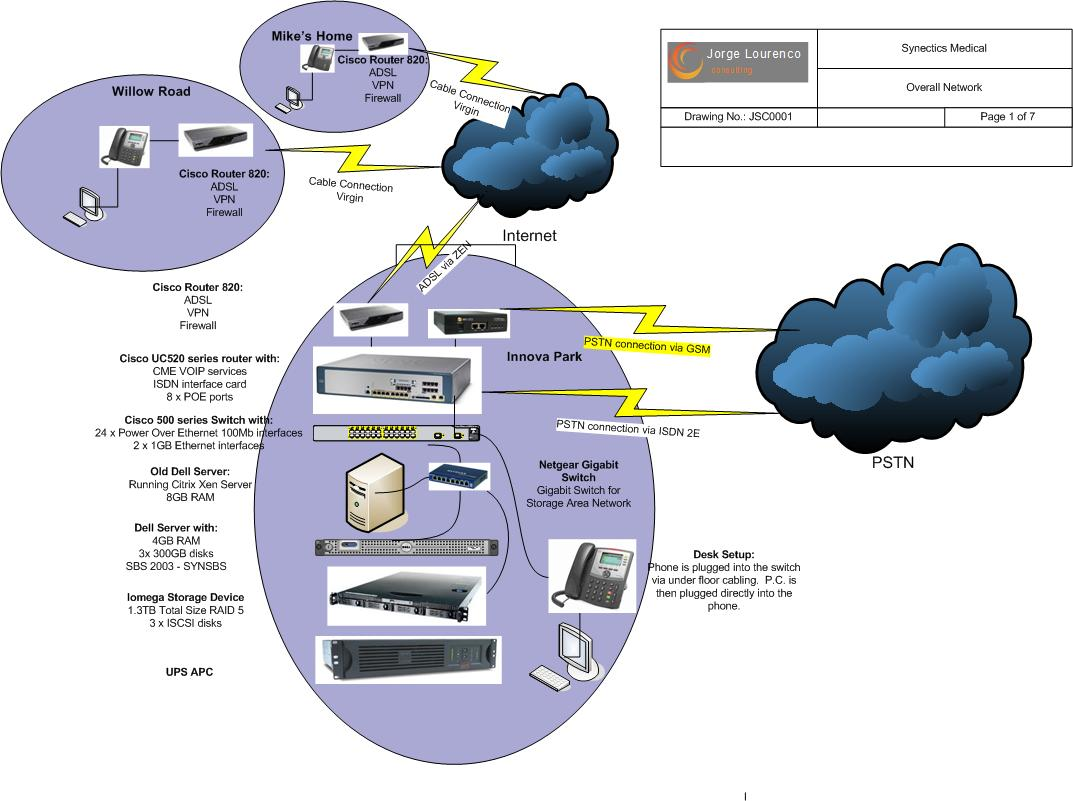 Voip Telephone Systems Jorge Lourenco Consulting An Overview Example Of Call Routing